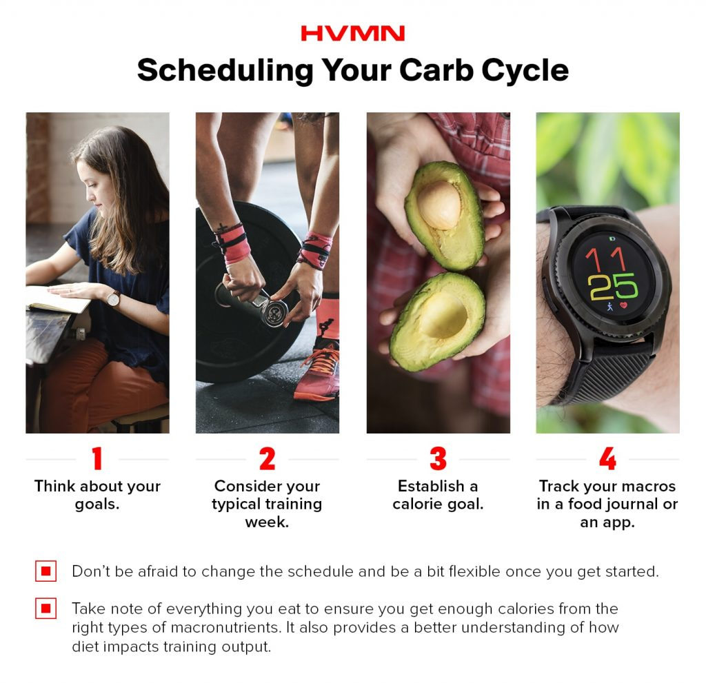 Scheduling Your Carb Cycle